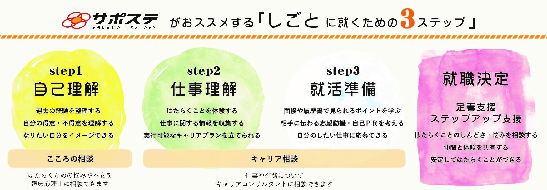 サポステがおススメする「仕事につくための3ステップ」1自己理解2仕事理解3就職準備4就職決定